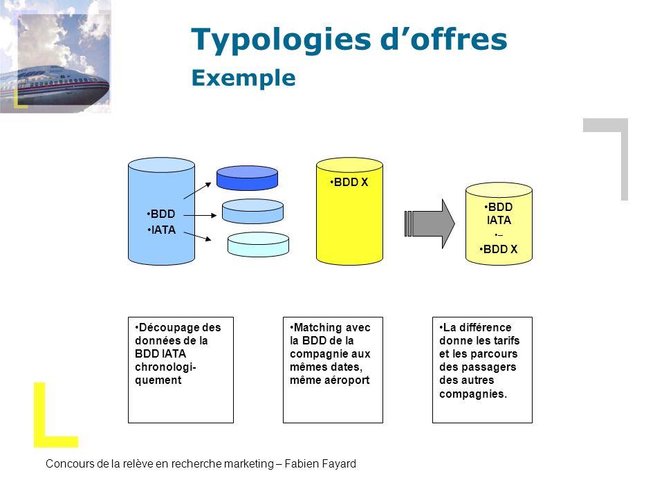 Concours de la relève en recherche marketing – Fabien Fayard Typologies doffres Exemple BDD IATA BDD X BDD IATA – BDD X Découpage des données de la BD