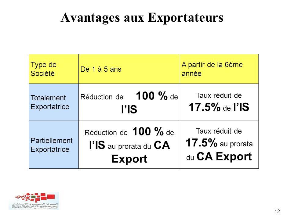 12 Avantages aux Exportateurs Type de Société De 1 à 5 ans A partir de la 6ème année Totalement Exportatrice Réduction de 100 % de lIS Taux réduit de