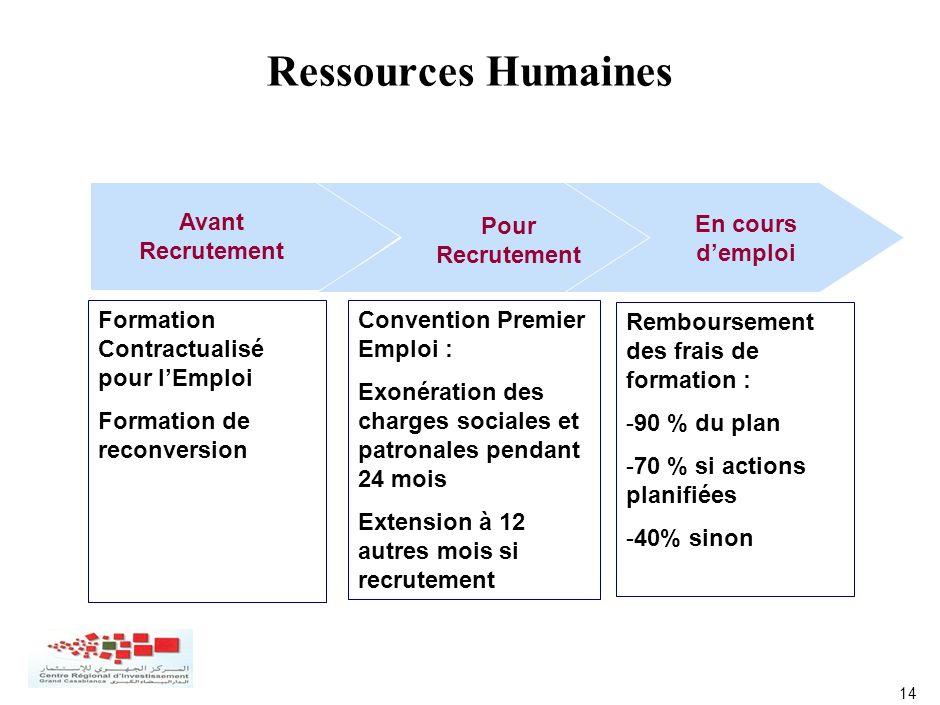 14 Ressources Humaines Avant Recrutement Pour Recrutement En cours demploi Formation Contractualisé pour lEmploi Formation de reconversion Convention