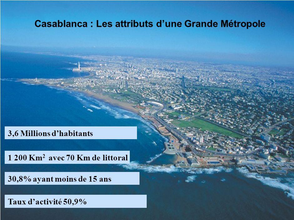 16 1 200 Km 2 avec 70 Km de littoral 3,6 Millions dhabitants 30,8% ayant moins de 15 ans Taux dactivité 50,9% Casablanca : Les attributs dune Grande M