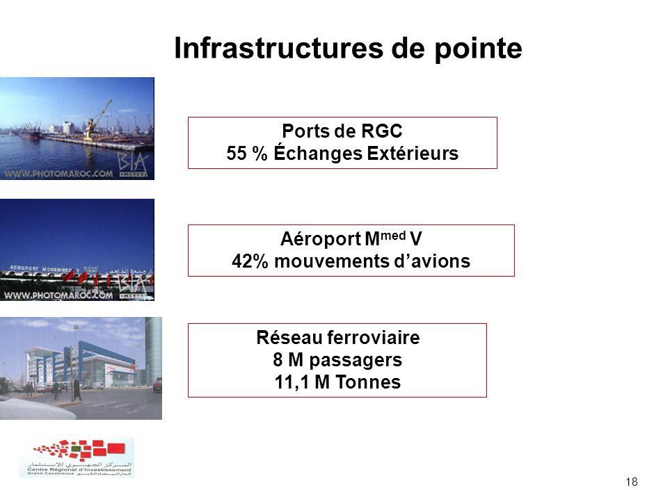 18 Infrastructures de pointe Ports de RGC 55 % Échanges Extérieurs Réseau ferroviaire 8 M passagers 11,1 M Tonnes Aéroport M med V 42% mouvements davi