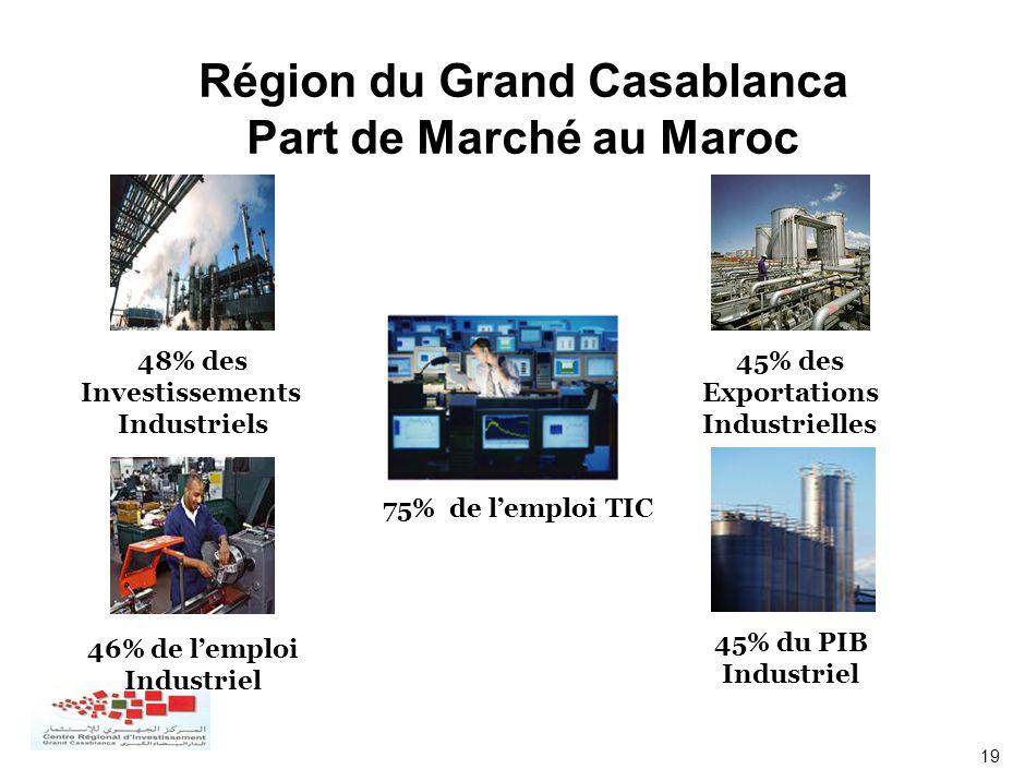 19 Région du Grand Casablanca Part de Marché au Maroc 45% des Exportations Industrielles 48% des Investissements Industriels 45% du PIB Industriel 46%
