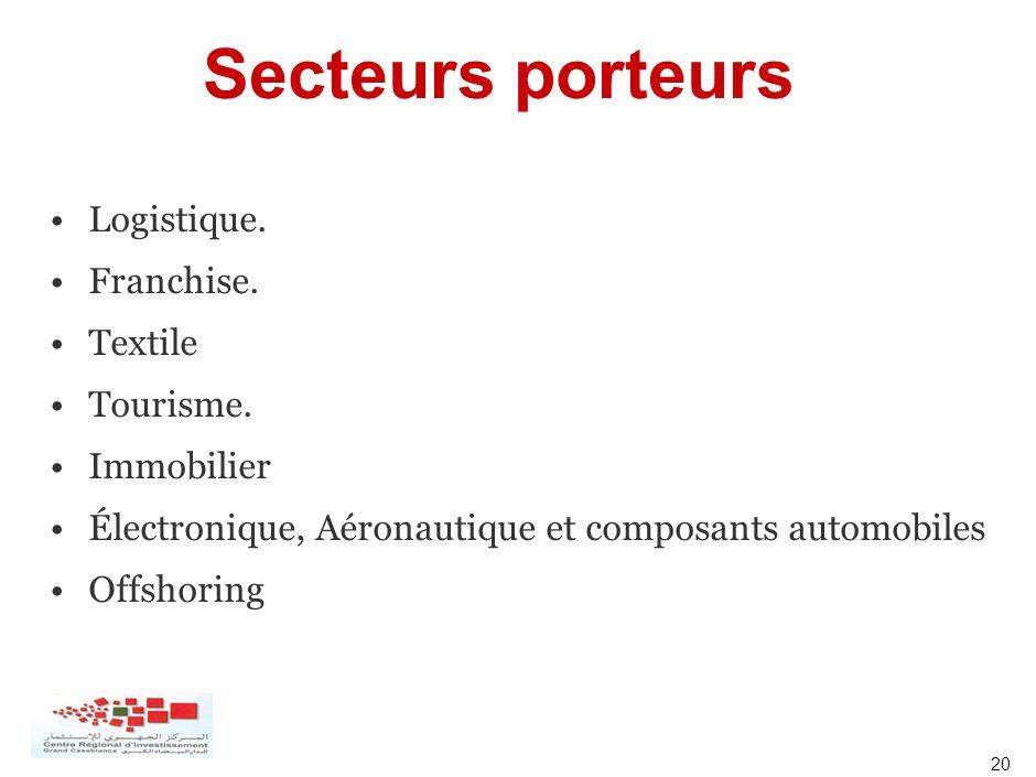 20 Secteurs porteurs Logistique. Franchise. Textile Tourisme. Immobilier Électronique, Aéronautique et composants automobiles Offshoring