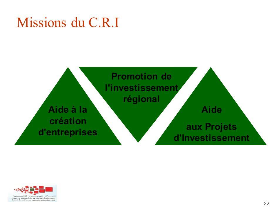 22 Missions du C.R.I Aide à la création d'entreprises Promotion de l'investissement régional Aide aux Projets dInvestissement