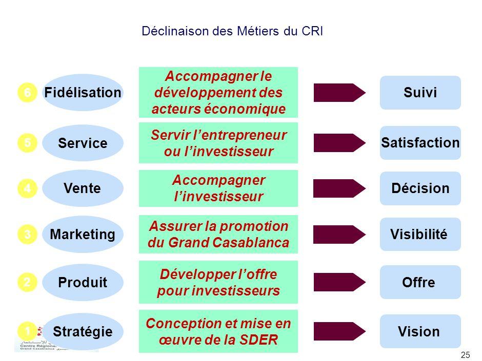 25 Déclinaison des Métiers du CRI Conception et mise en œuvre de la SDER Vision Stratégie 1 Servir lentrepreneur ou linvestisseur Satisfaction Service