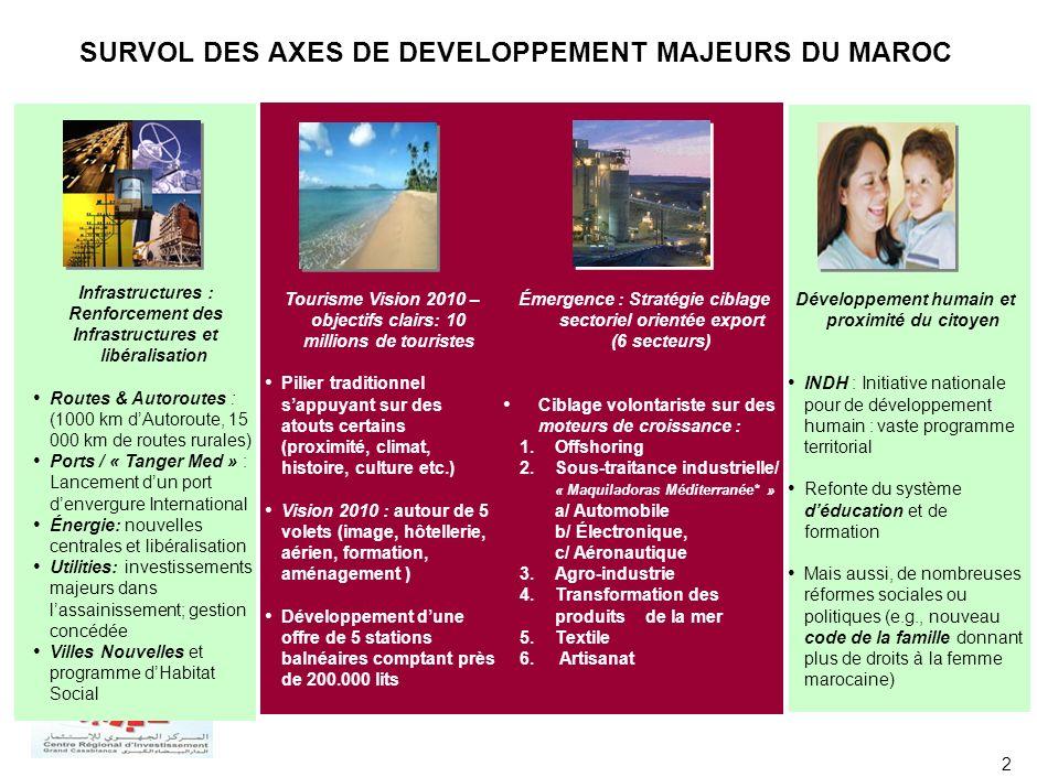 2 SURVOL DES AXES DE DEVELOPPEMENT MAJEURS DU MAROC Infrastructures : Renforcement des Infrastructures et libéralisation Routes & Autoroutes : (1000 k