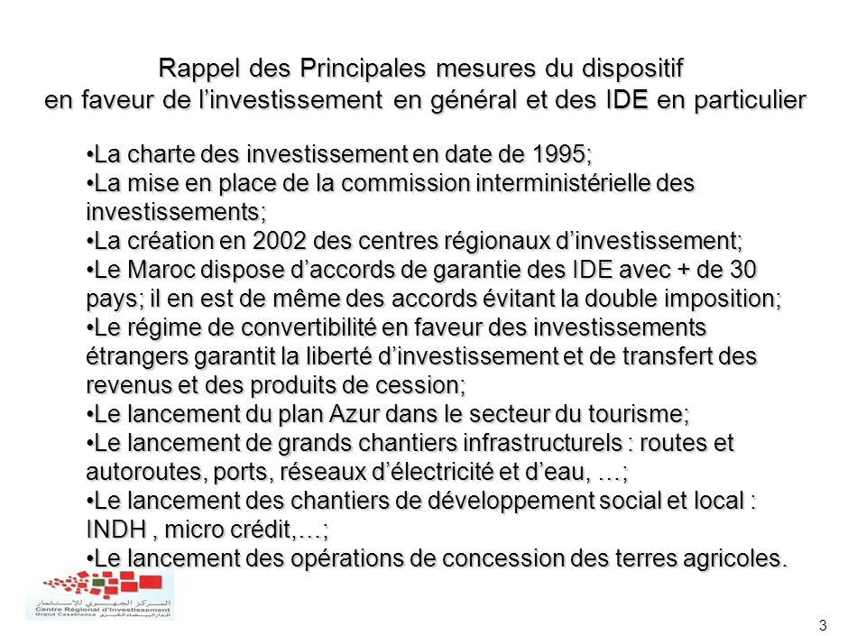 3 Rappel des Principales mesures du dispositif en faveur de linvestissement en général et des IDE en particulier La charte des investissement en date
