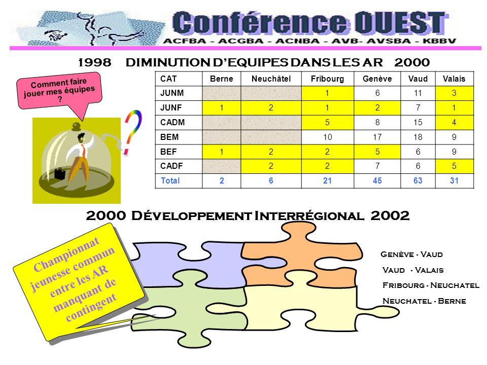 1998 DIMINUTION DEQUIPES DANS LES AR 2000 2000 Développement Interrégional 2002 Championnat jeunesse commun entre les AR manquant de contingent Comment faire jouer mes équipes .