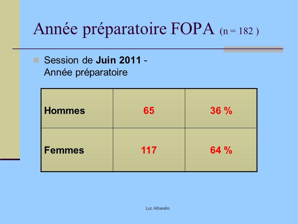 Luc Albarello Année préparatoire FOPA (n = 182 ) Session de Juin 2011 - Année préparatoire Hommes6536 % Femmes11764 %