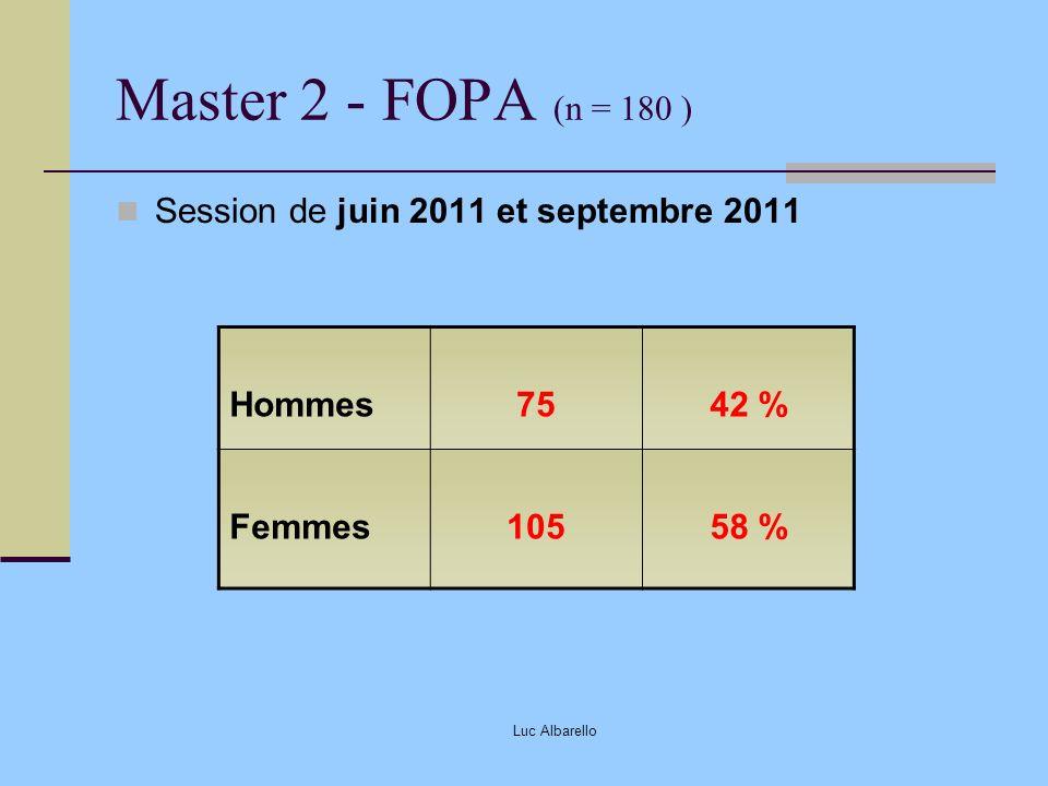 Luc Albarello Master 2 - FOPA (n = 180 ) Session de juin 2011 et septembre 2011 Hommes7542 % Femmes10558 %