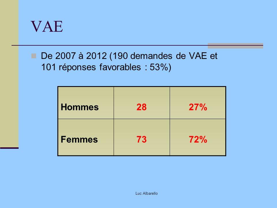 Luc Albarello VAE De 2007 à 2012 (190 demandes de VAE et 101 réponses favorables : 53%) Hommes2827% Femmes7372%