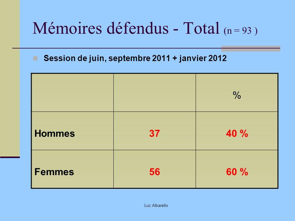 Luc Albarello Mémoires défendus - Total (n = 93 ) Session de juin, septembre 2011 + janvier 2012 % Hommes3740 % Femmes5660 %