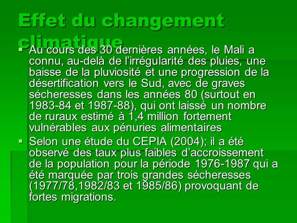 Effet du changement climatique Au cours des 30 dernières années, le Mali a connu, au-delà de lirrégularité des pluies, une baisse de la pluviosité et une progression de la désertification vers le Sud, avec de graves sécheresses dans les années 80 (surtout en 1983-84 et 1987-88), qui ont laissé un nombre de ruraux estimé à 1,4 million fortement vulnérables aux pénuries alimentaires Au cours des 30 dernières années, le Mali a connu, au-delà de lirrégularité des pluies, une baisse de la pluviosité et une progression de la désertification vers le Sud, avec de graves sécheresses dans les années 80 (surtout en 1983-84 et 1987-88), qui ont laissé un nombre de ruraux estimé à 1,4 million fortement vulnérables aux pénuries alimentaires Selon une étude du CEPIA (2004); il a été observé des taux plus faibles daccroissement de la population pour la période 1976-1987 qui a été marquée par trois grandes sécheresses (1977/78,1982/83 et 1985/86) provoquant de fortes migrations.