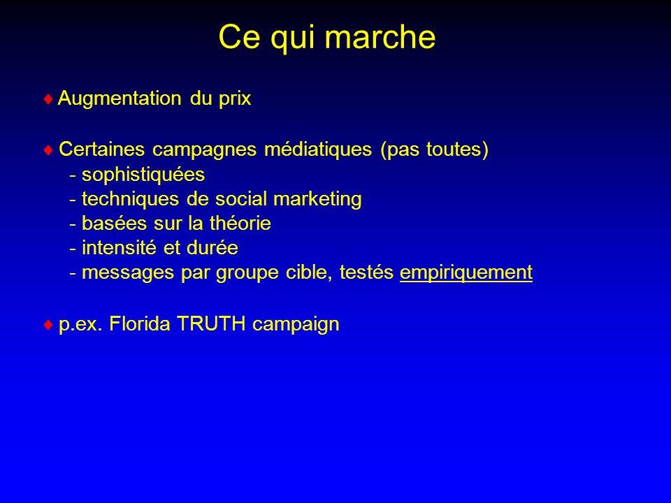 Augmentation du prix Certaines campagnes médiatiques (pas toutes) - sophistiquées - techniques de social marketing - basées sur la théorie - intensité et durée - messages par groupe cible, testés empiriquement p.ex.