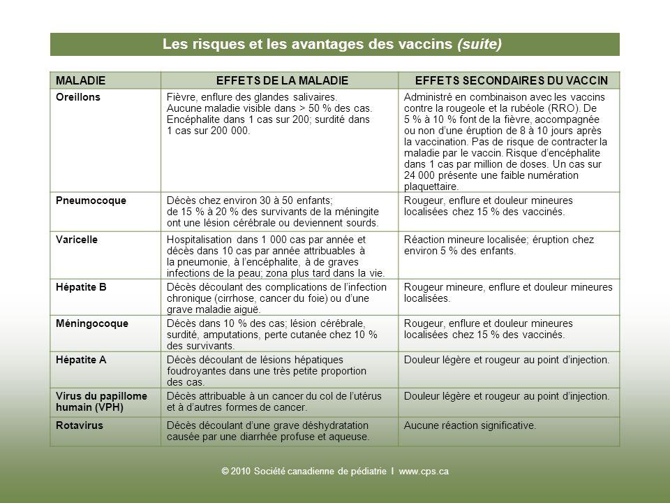 MALADIEEFFETS DE LA MALADIEEFFETS SECONDAIRES DU VACCIN OreillonsFièvre, enflure des glandes salivaires. Aucune maladie visible dans > 50 % des cas. E
