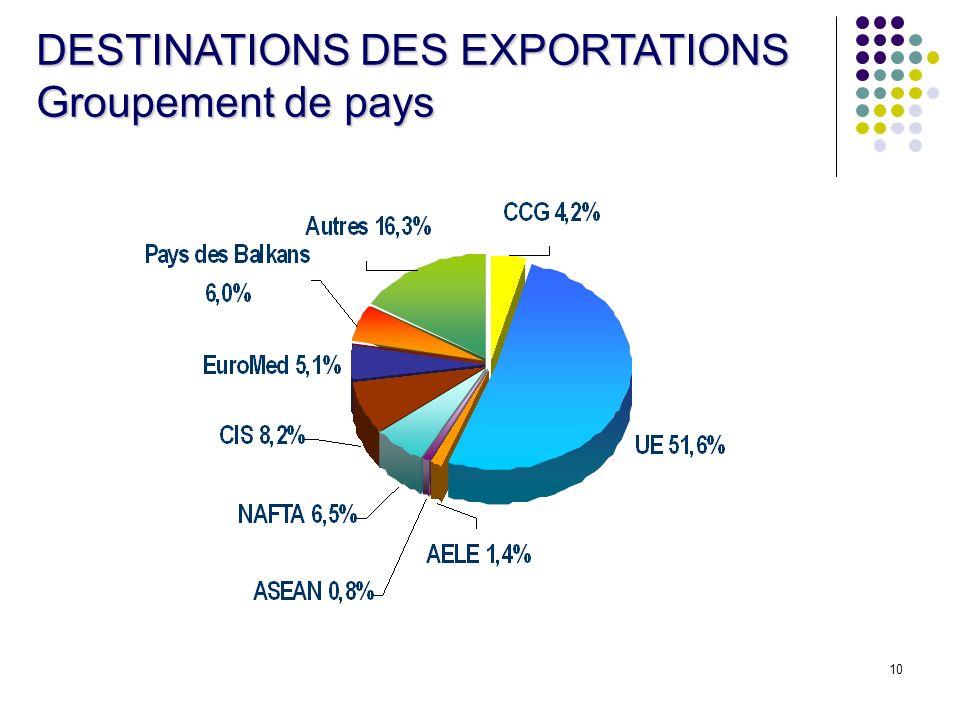 10 DESTINATIONS DES EXPORTATIONS Groupement de pays