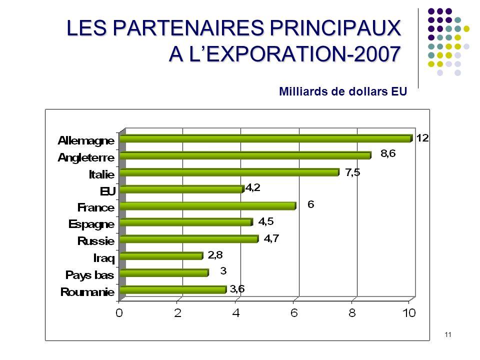 11 LES PARTENAIRES PRINCIPAUX A LEXPORATION-2007 Milliards de dollars EU