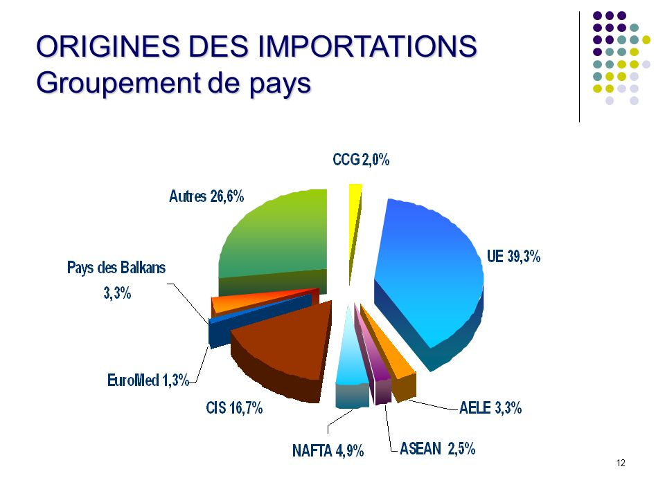 12 ORIGINES DES IMPORTATIONS Groupement de pays