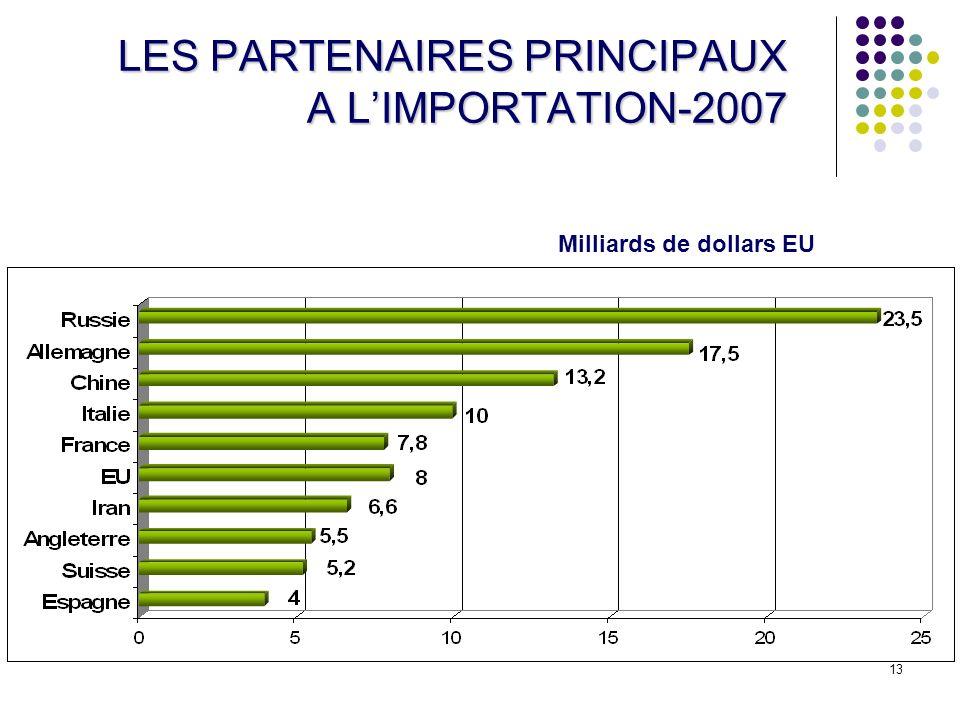 13 LES PARTENAIRES PRINCIPAUX A LIMPORTATION-2007 Milliards de dollars EU