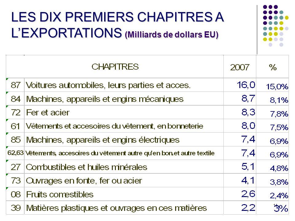 14 LES DIX PREMIERS CHAPITRES A LEXPORTATIONS (Milliards de dollars EU)