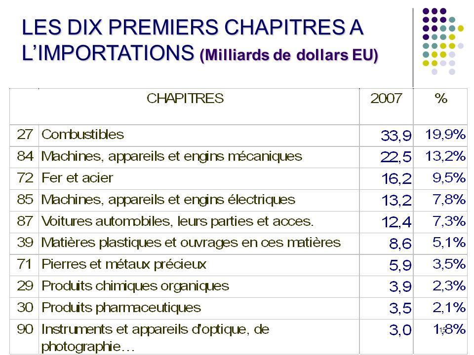 15 LES DIX PREMIERS CHAPITRES A LIMPORTATIONS (Milliards de dollars EU)