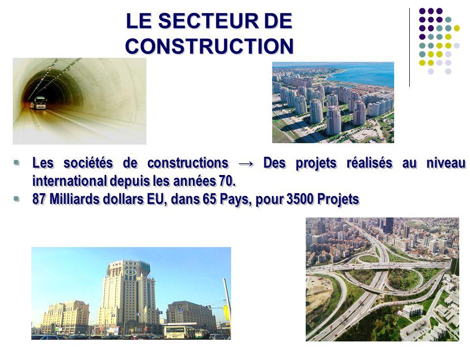 16 LE SECTEUR DE CONSTRUCTION Les sociétés de constructions Des projets réalisés au niveau international depuis les années 70. 87 Milliards dollars EU