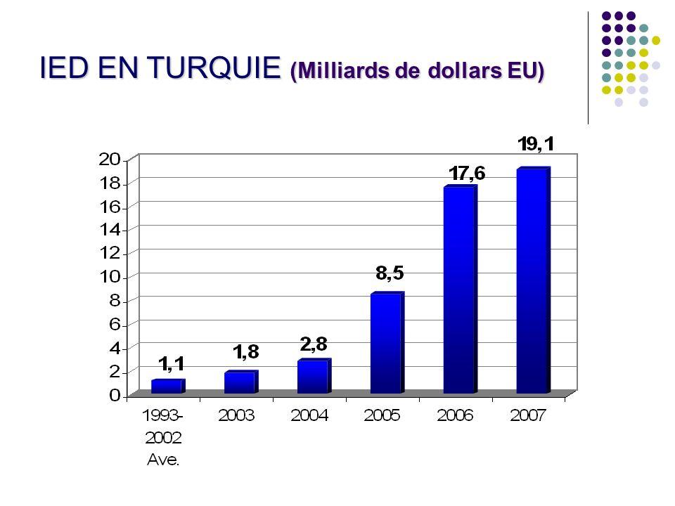 18 IED EN TURQUIE (Milliards de dollars EU)