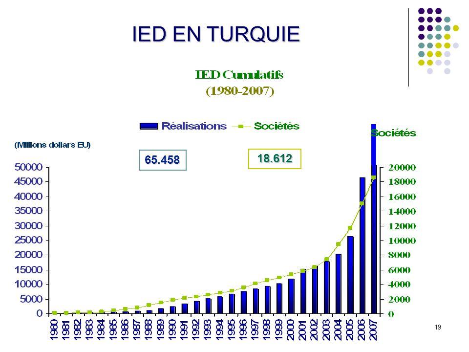 19 IED EN TURQUIE 65.458 18.612
