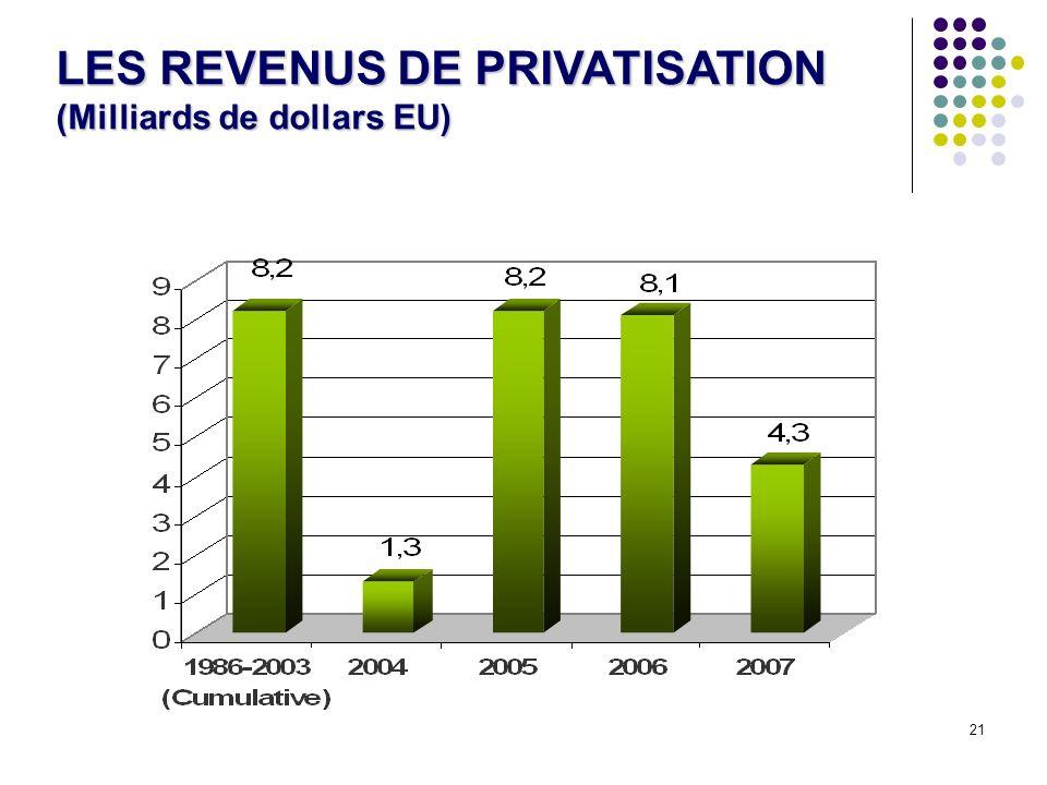 21 LES REVENUS DE PRIVATISATION (Milliards de dollars EU)