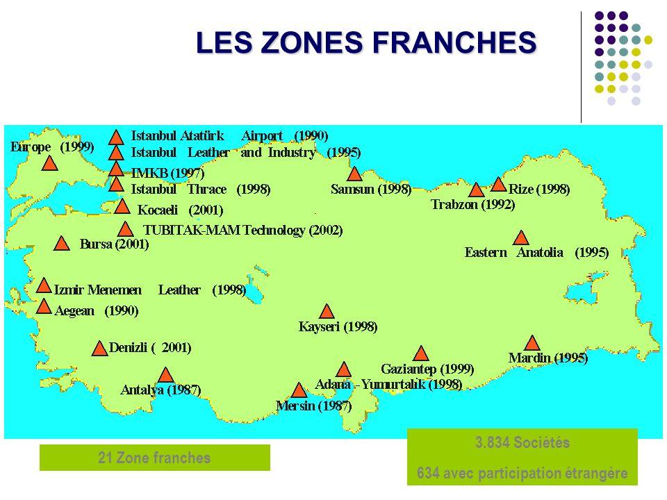 22 LES ZONES FRANCHES 3.834 Sociétés 634 avec participation étrangère 21 Zone franches