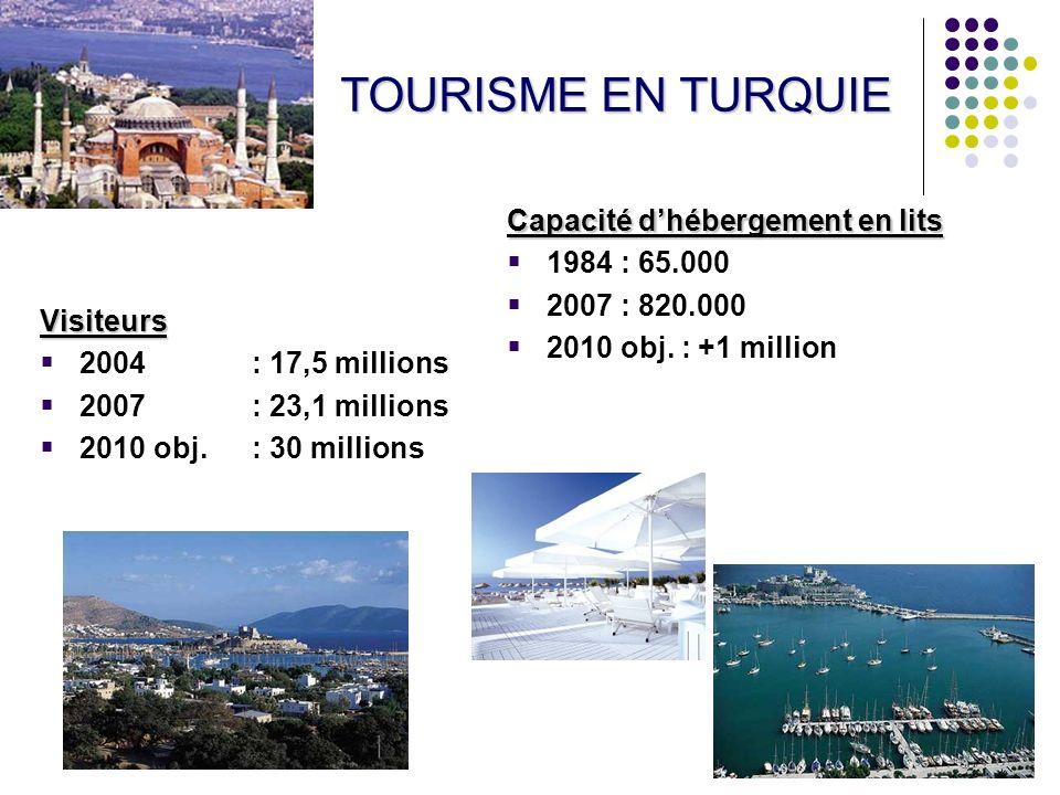 23 TOURISME EN TURQUIE Visiteurs 2004 : 17,5 millions 2007 : 23,1 millions 2010 obj.: 30 millions Capacité dhébergement en lits 1984 : 65.000 2007 : 820.000 2010 obj.