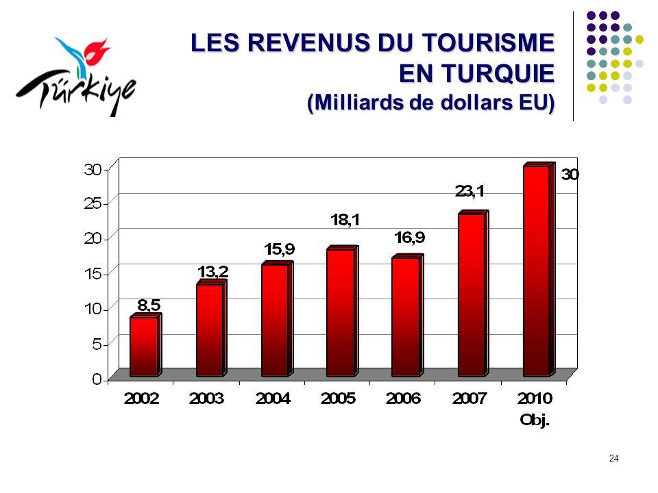 24 LES REVENUS DU TOURISME EN TURQUIE (Milliards de dollars EU)