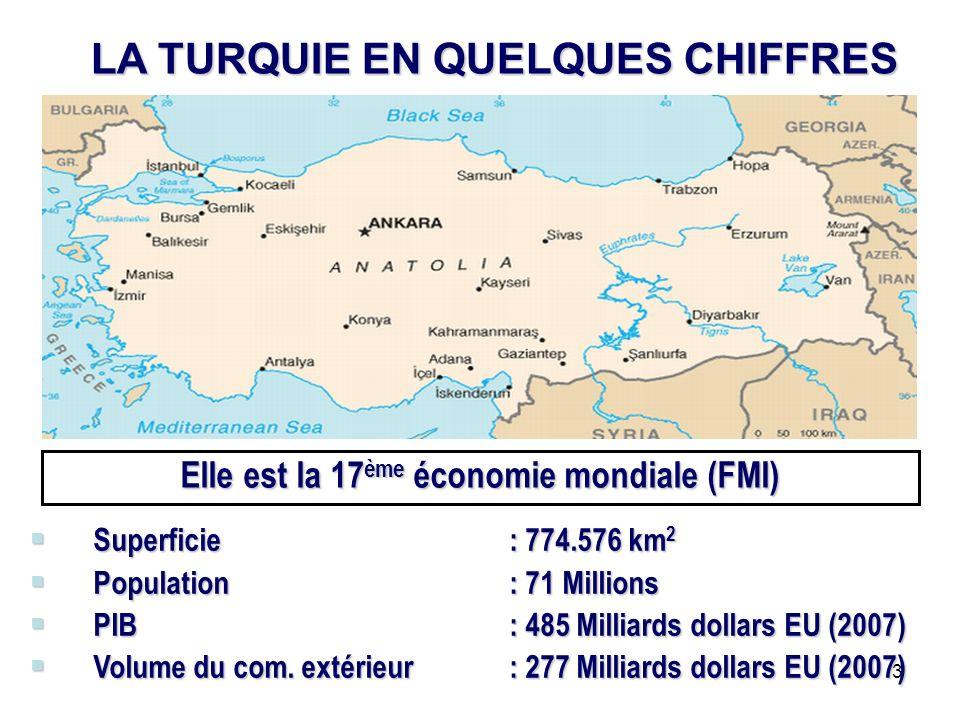3 Elle est la 17 ème économie mondiale (FMI) Superficie: 774.576 km 2 Superficie: 774.576 km 2 Population : 71 Millions Population : 71 Millions PIB : 485 Milliards dollars EU (2007) PIB : 485 Milliards dollars EU (2007) Volume du com.
