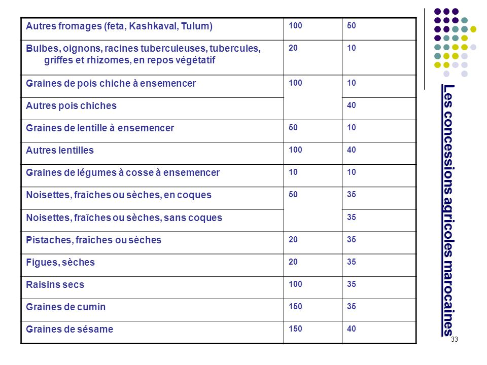 33 Les concessions agricoles marocaines Autres fromages (feta, Kashkaval, Tulum) 10050 Bulbes, oignons, racines tuberculeuses, tubercules, griffes et