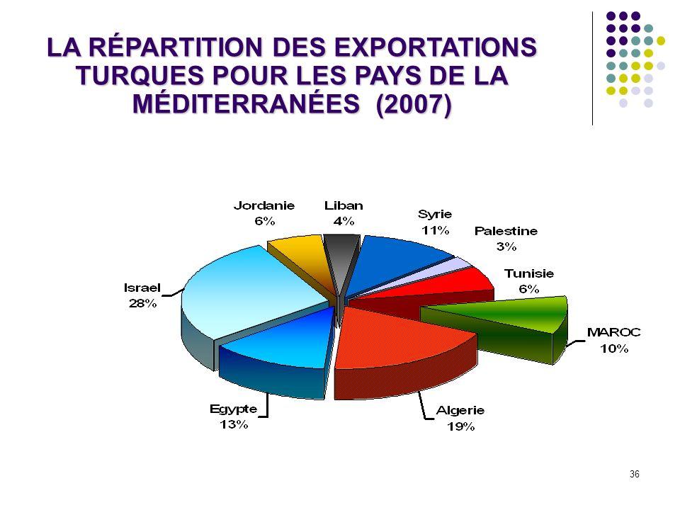 36 LA RÉPARTITION DES EXPORTATIONS TURQUES POUR LES PAYS DE LA MÉDITERRANÉES (2007)