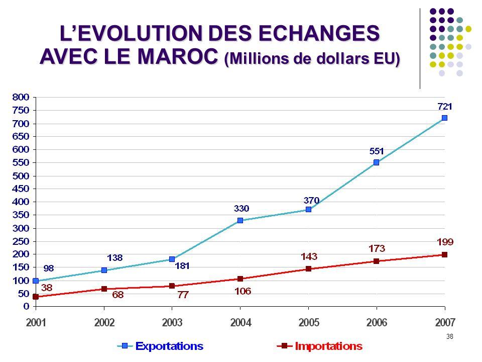 38 LEVOLUTION DES ECHANGES AVEC LE MAROC (Millions de dollars EU)