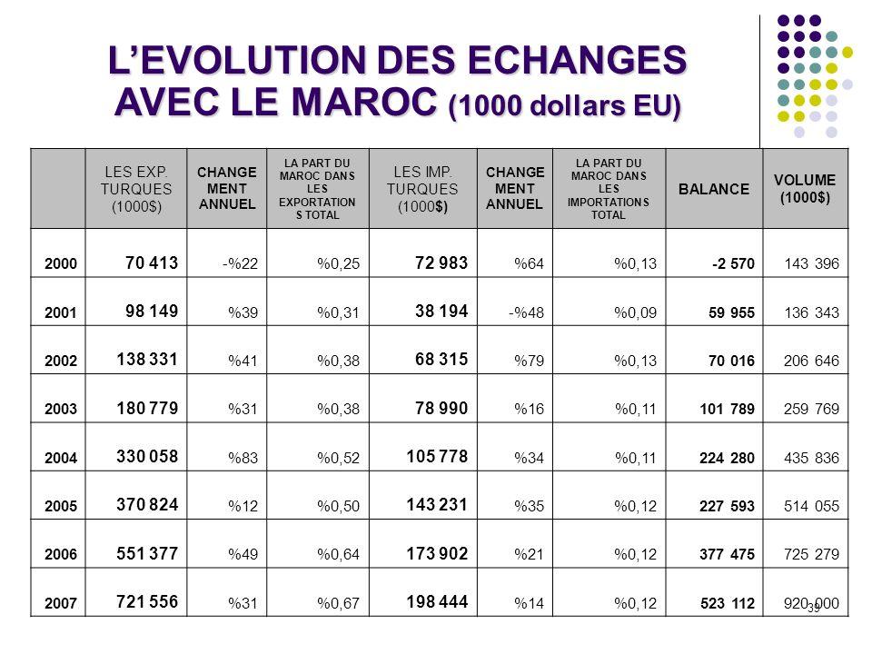 39 LEVOLUTION DES ECHANGES AVEC LE MAROC (1000 dollars EU) LES EXP. TURQUES (1000$) CHANGE MENT ANNUEL LA PART DU MAROC DANS LES EXPORTATION S TOTAL L