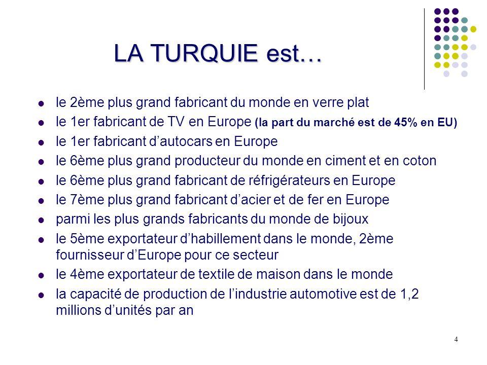 4 LA TURQUIE est… le 2ème plus grand fabricant du monde en verre plat le 1er fabricant de TV en Europe (la part du marché est de 45% en EU) le 1er fabricant dautocars en Europe le 6ème plus grand producteur du monde en ciment et en coton le 6ème plus grand fabricant de réfrigérateurs en Europe le 7ème plus grand fabricant dacier et de fer en Europe parmi les plus grands fabricants du monde de bijoux le 5ème exportateur dhabillement dans le monde, 2ème fournisseur dEurope pour ce secteur le 4ème exportateur de textile de maison dans le monde la capacité de production de lindustrie automotive est de 1,2 millions dunités par an
