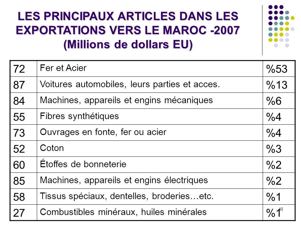 40 LES PRINCIPAUX ARTICLES DANS LES EXPORTATIONS VERS LE MAROC -2007 (Millions de dollars EU) 72 Fer et Acier %53 87 Voitures automobiles, leurs parti