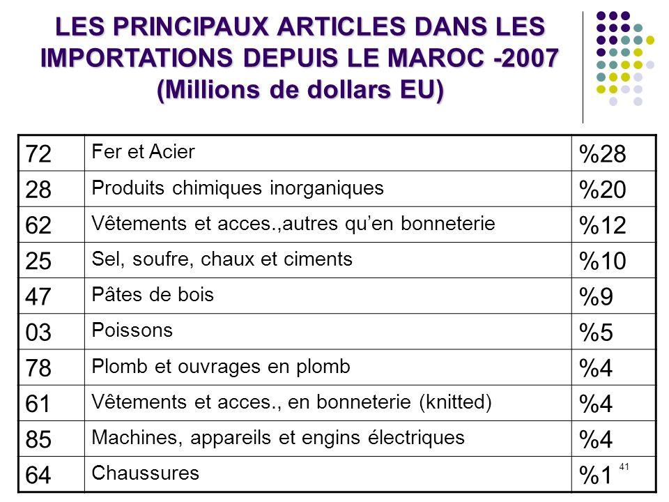 41 LES PRINCIPAUX ARTICLES DANS LES IMPORTATIONS DEPUIS LE MAROC -2007 (Millions de dollars EU) 72 Fer et Acier %28 28 Produits chimiques inorganiques
