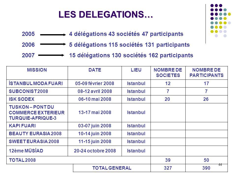 44 LES DELEGATIONS… MISSIONDATELIEUNOMBRE DE SOCIETES NOMBRE DE PARTICIPANTS İSTANBUL MODA FUARI05-09 février 2008Istanbul1217 SUBCONIST 200808-12 avr