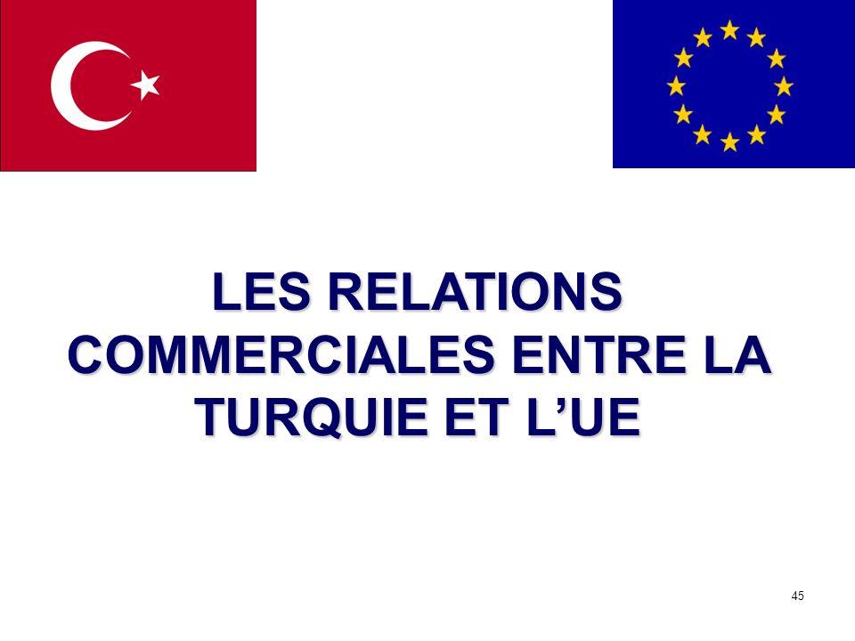 45 LES RELATIONS COMMERCIALES ENTRE LA TURQUIE ET LUE