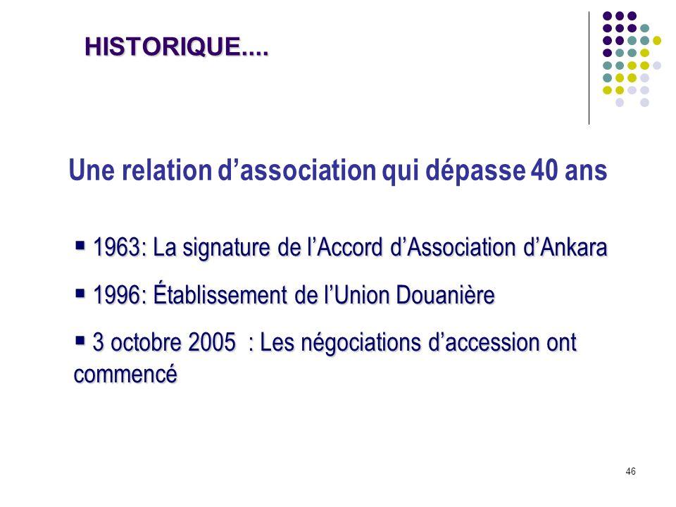 46 1963: La signature de lAccord dAssociation dAnkara 1963: La signature de lAccord dAssociation dAnkara 1996: Établissement de lUnion Douanière 1996: Établissement de lUnion Douanière 3 octobre 2005 : Les négociations daccession ont commencé 3 octobre 2005 : Les négociations daccession ont commencé Une relation dassociation qui dépasse 40 ans HISTORIQUE....