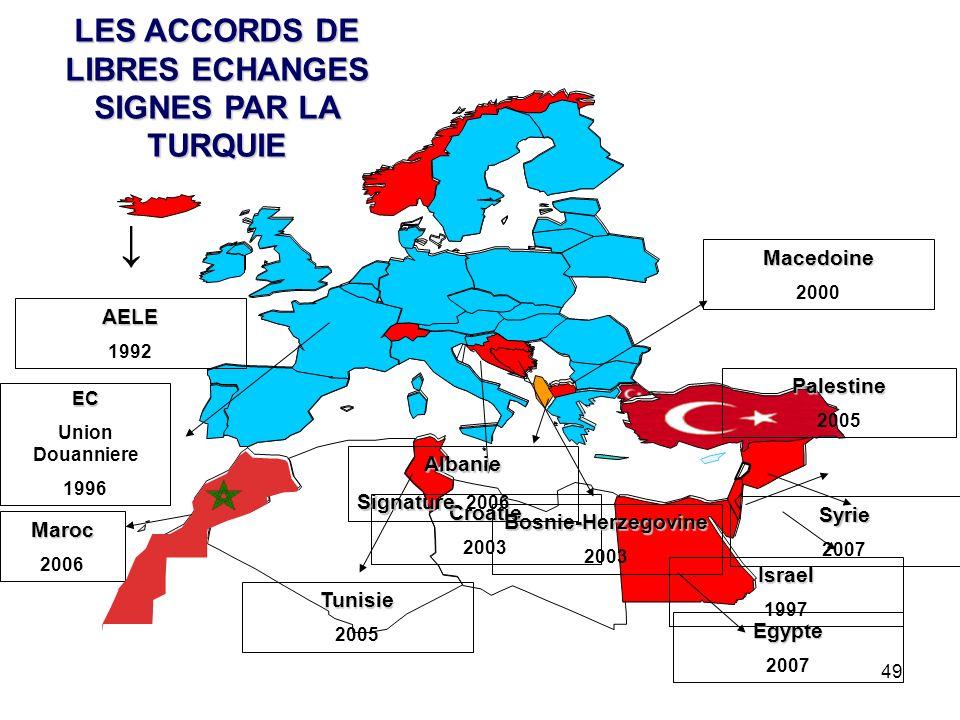 49 LES ACCORDS DE LIBRES ECHANGES SIGNES PAR LA TURQUIE AELE 1992 Israel 1997 Macedoine 2000 Croatie 2003 Bosnie-Herzegovine 2003 Palestine 2005 Tunis