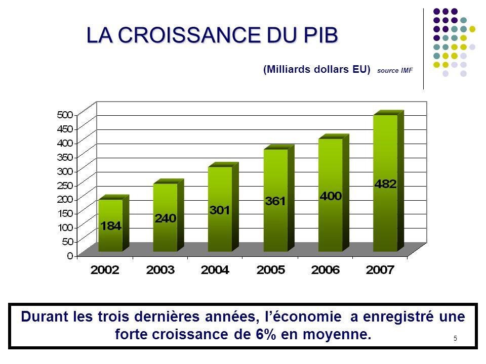 5 LA CROISSANCE DU PIB (Milliards dollars EU) source IMF Durant les trois dernières années, léconomie a enregistré une forte croissance de 6% en moyenne.