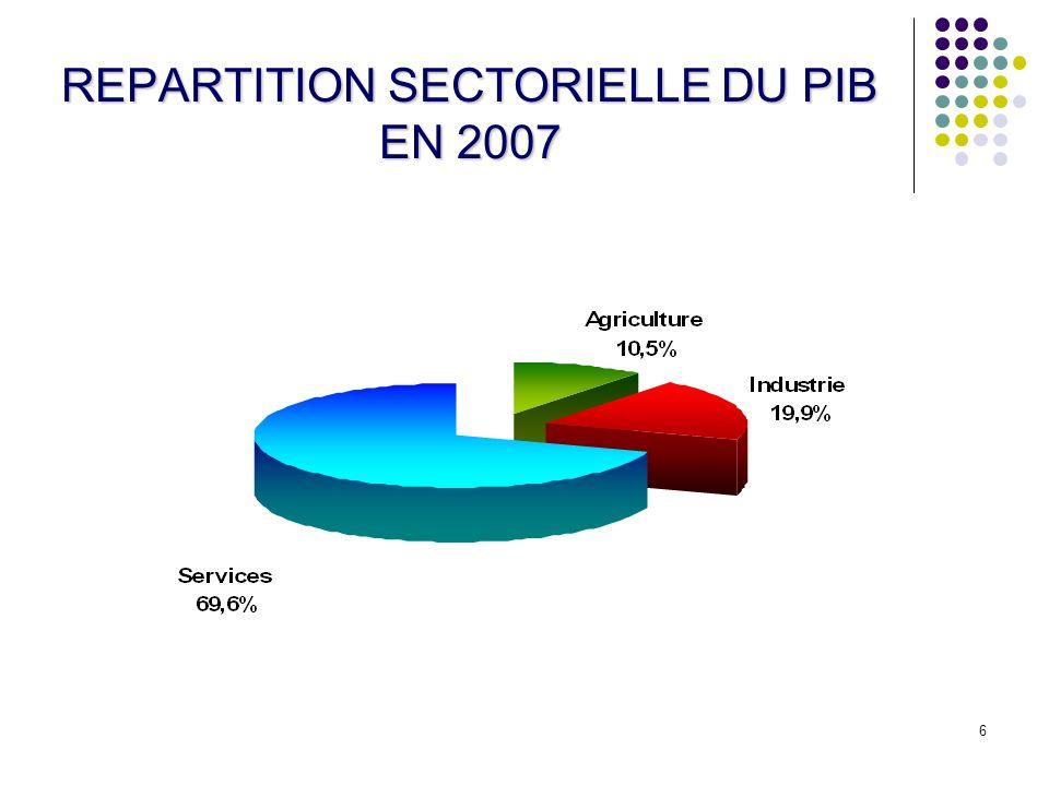 6 REPARTITION SECTORIELLE DU PIB EN 2007