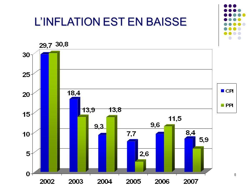 8 LINFLATION EST EN BAISSE