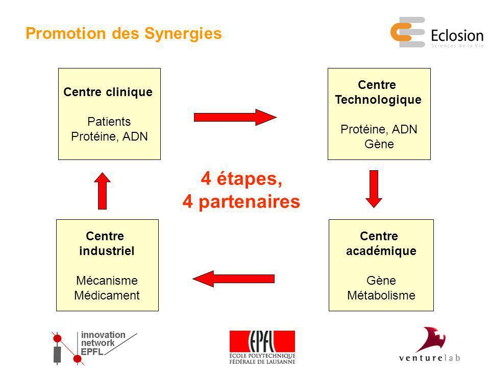 Centre Technologique Protéine, ADN Gène 4 étapes, 4 partenaires Centre clinique Patients Protéine, ADN Centre industriel Mécanisme Médicament Centre a