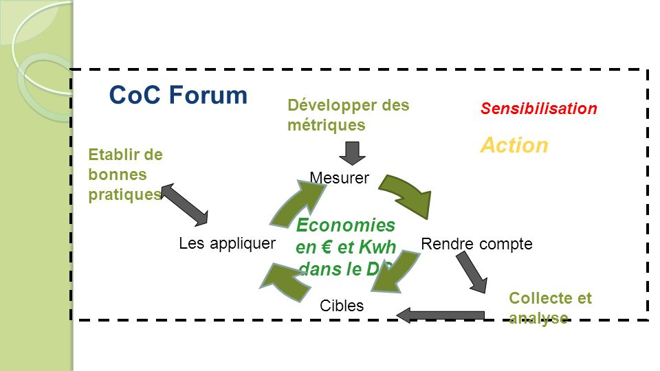 CoC Forum Sensibilisation Action Développer des métriques Mesurer Les appliquer Rendre compte Cibles Collecte et analyse Etablir de bonnes pratiques Economies en et Kwh dans le DC