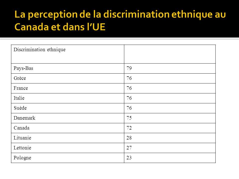 Discrimination ethnique Pays-Bas79 Grèce76 France76 Italie76 Suède76 Danemark75 Canada72 Lituanie28 Lettonie27 Pologne23